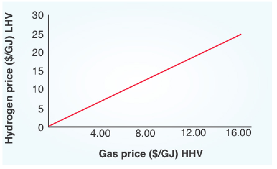 Hydrogen: fuel of the (far-distant) future? | Chemistry in
