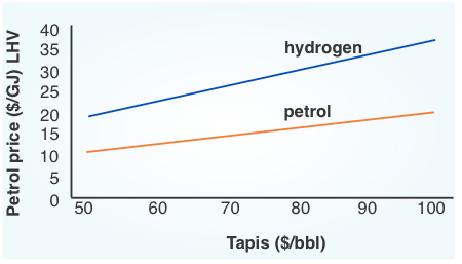 Equivalent Values For Gasoline Petrol And Hydrogen Versus Oil Price Tapis