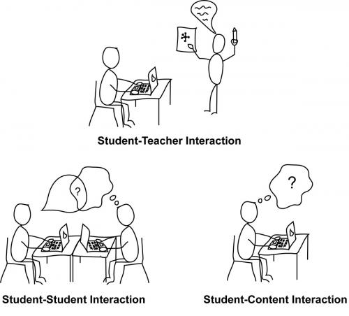 Scaffolded online learning for self-directed and inquiry